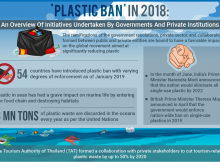 Plastic ban and its impact
